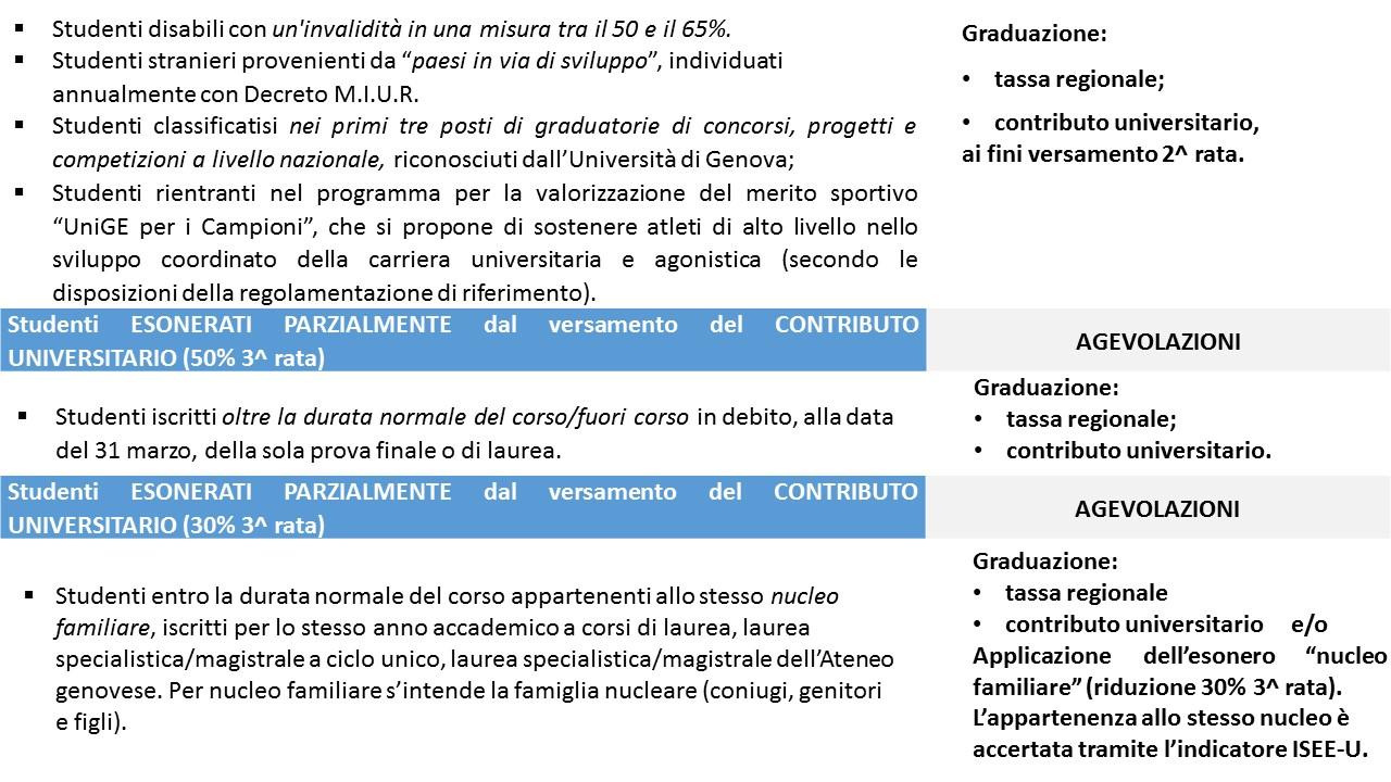 Unige Tasse Economia : Isee per le prestazioni universitarie u studenti
